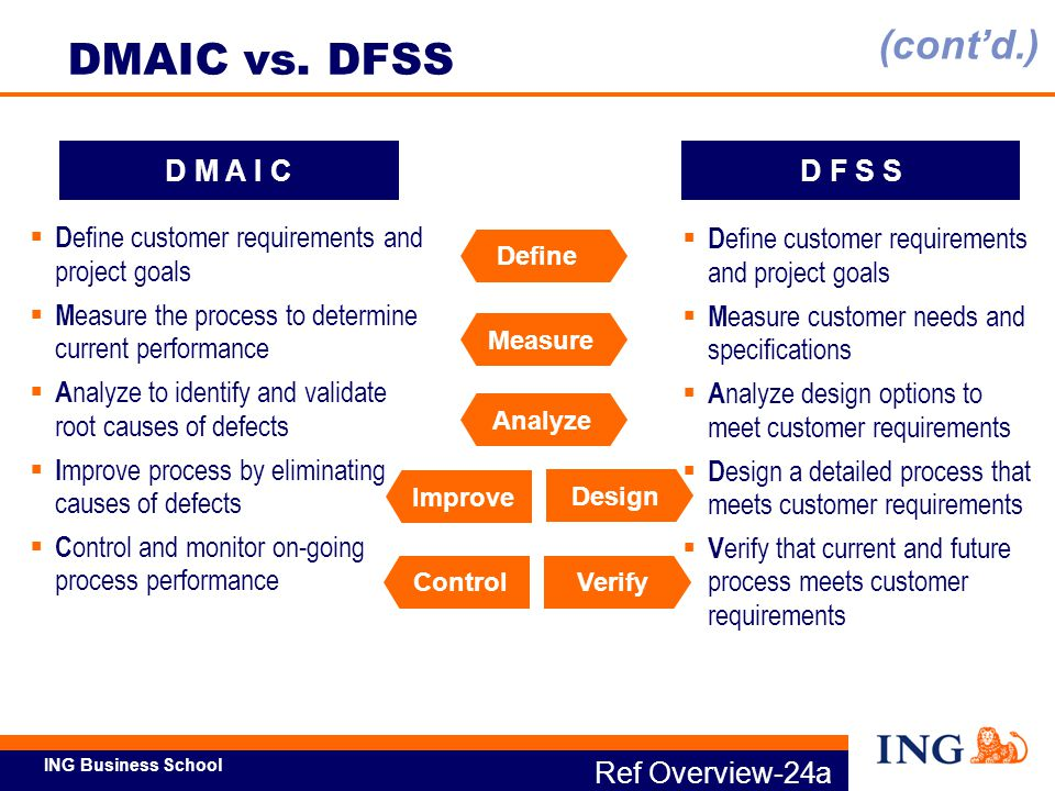 ING Business School DEFINE20+ Many variables MEASURE5-8 Important variables ANALYZE3-5 Confirmed problematic variables IMPROVE3-5 Focus of improvement activities CONTROL1-3Focus of ongoing control Variables Ref Overview-24b Funneling the Focus of Process Work