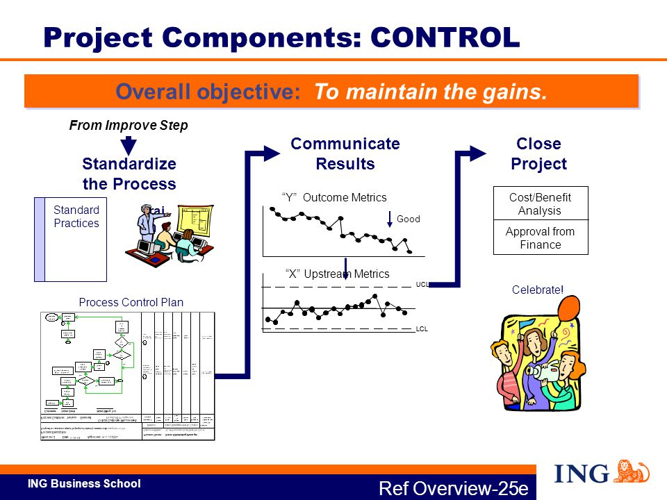 ING Business School Understand vision Apply concepts to their job and work area Owns vision, Leads change Full-time Train and coach Black Belts and Six Sigma Green Belts Full-time Facilitate problem solving Train and coach Project Teams Help Black Belts as team member Experienced Green Belts lead some projects Provide project-specific support SMEs (subject matter experts) provide support as needed Directs, integrates project w/in business Creates business deployment plan Supports Black Belts and Local Champion Sustains and leverage gains Project Sponsor Master Black Belts Process Owner Project Team Members / SME Executive Champion Green Belts Black Belts All Employees Ref Overview-26 Lean Six Sigma Involves Cultural Shift