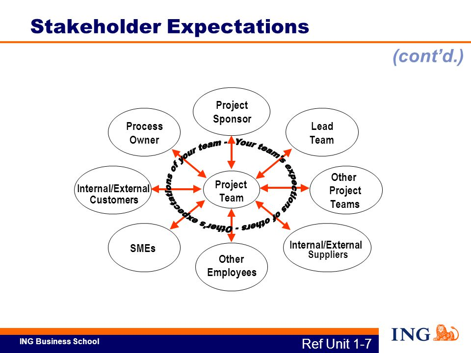 ING Business School Ref Unit1-8a Stakeholder Expectations What stakeholders typically expect: On-time delivery Resource management Accurate cost forecast and control Risk Management / Security Measurable results / ROI Easy to understand /implement (cont'd.)