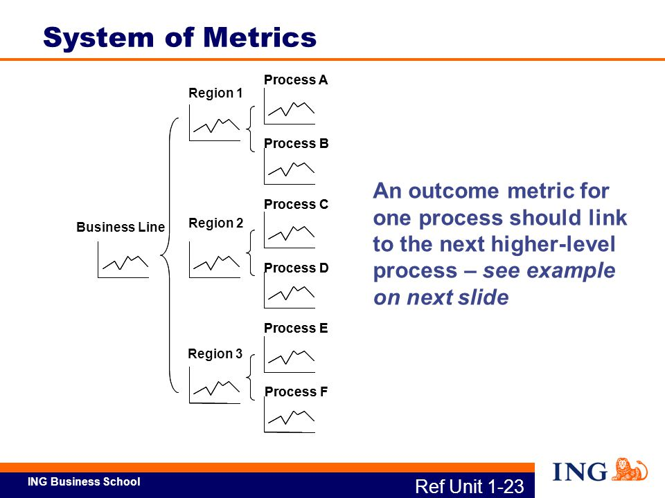 ING Business School Ref Unit 1-24a Setting Outcome Metric Targets Sources of Targets Critical customer requirement data Specifications Past performance trends Analysis of potential for process improvement (Process Sigma) Benchmark levels of performance attained by competitors, or best in class in your organization