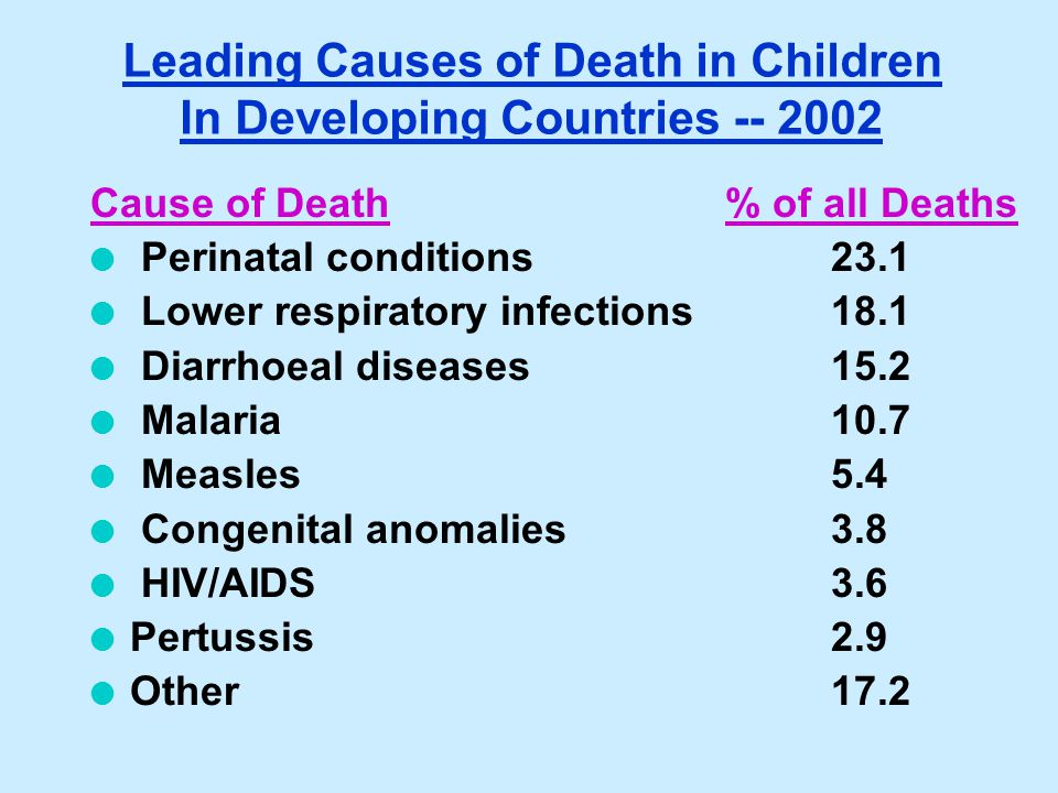 Cause of Death% of all Deaths l Perinatal conditions23.1 l Lower respiratory infections18.1 l Diarrhoeal diseases 15.2 l Malaria 10.7 l Measles 5.4 l
