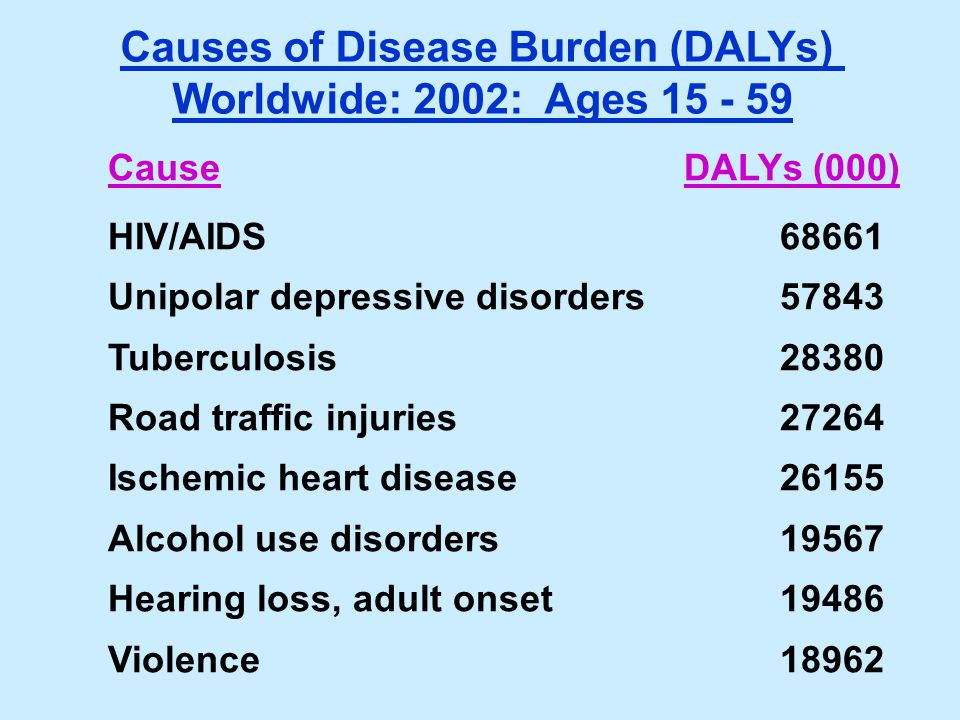 Causes of Disease Burden (DALYs) Worldwide: 2002: Ages 15 - 59 CauseDALYs (000) HIV/AIDS68661 Unipolar depressive disorders57843 Tuberculosis28380 Roa