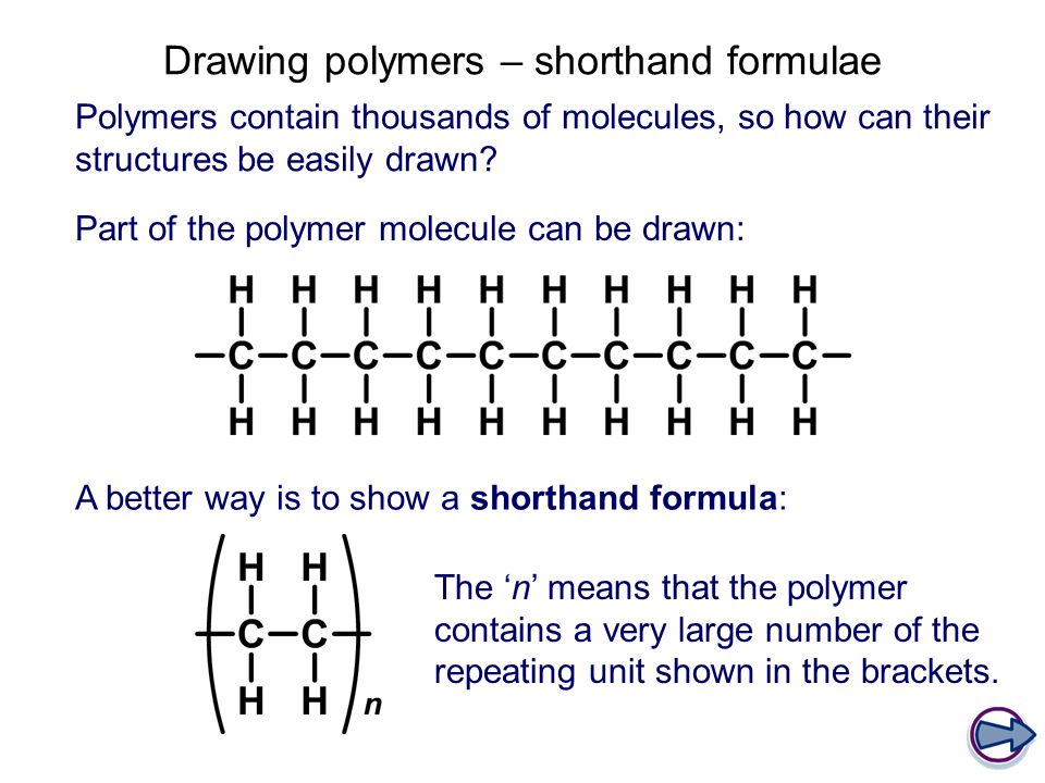Drawing polymers – shorthand formulae Polymers contain thousands of molecules, so how can their structures be easily drawn? Part of the polymer molecu