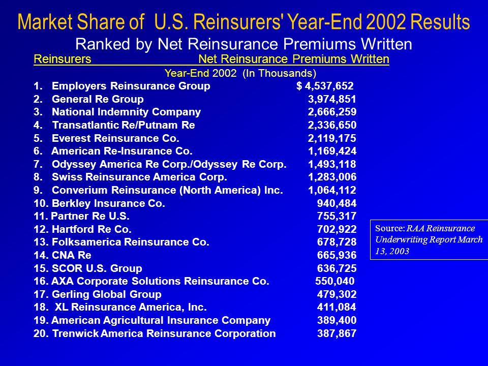 Market Share of U.S.