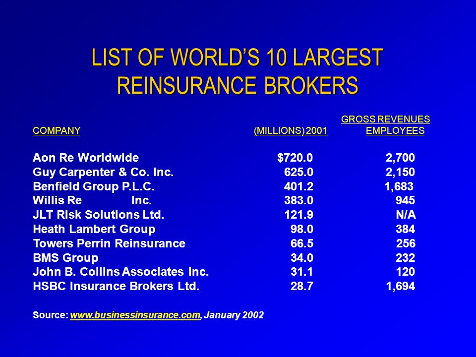 LIST OF WORLD'S 10 LARGEST REINSURANCE BROKERS GROSS REVENUES COMPANY (MILLIONS) 2001EMPLOYEES Aon Re Worldwide $720.0 2,700 Guy Carpenter & Co.