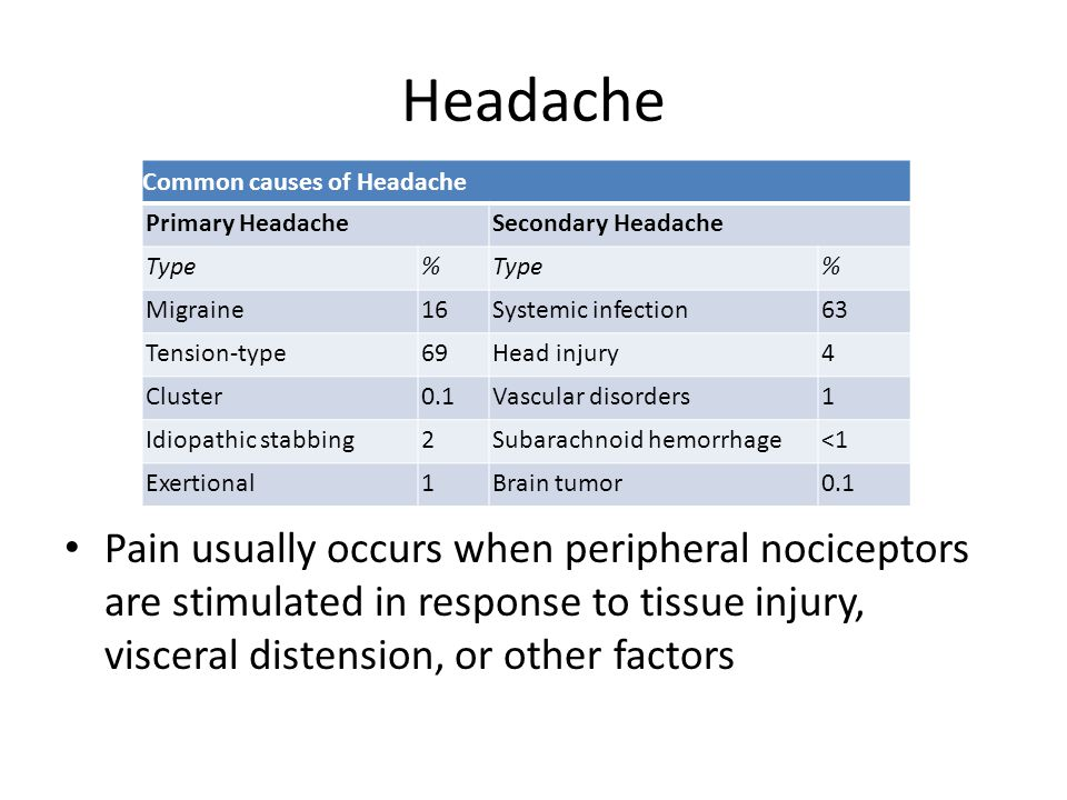 Headache Common causes of Headache Primary HeadacheSecondary Headache Type% % Migraine16Systemic infection63 Tension-type69Head injury4 Cluster0.1Vascular disorders1 Idiopathic stabbing2Subarachnoid hemorrhage<1 Exertional1Brain tumor0.1 Pain usually occurs when peripheral nociceptors are stimulated in response to tissue injury, visceral distension, or other factors