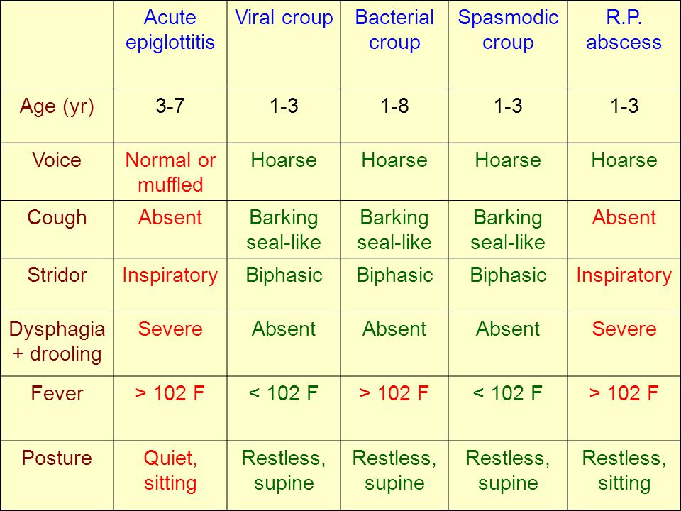 Acute epiglottitis Viral croupBacterial croup Spasmodic croup R.P. abscess Age (yr)3-71-31-81-3 VoiceNormal or muffled Hoarse CoughAbsentBarking seal-