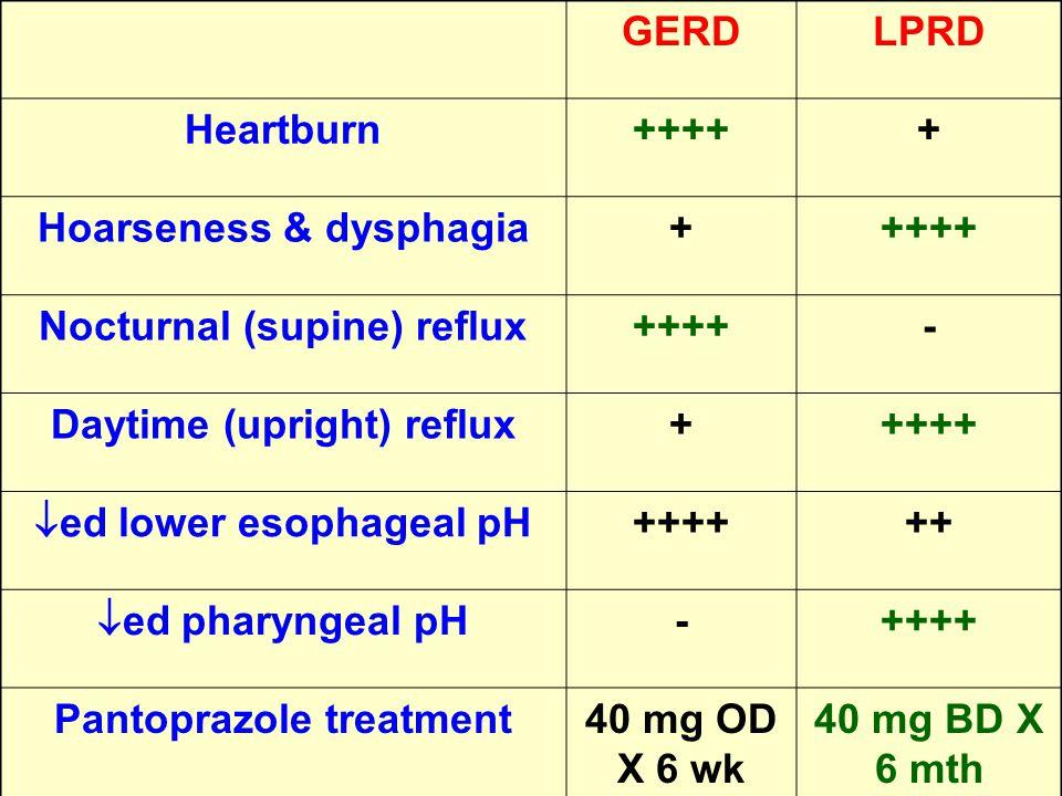 GERDLPRD Heartburn+++++ Hoarseness & dysphagia+++++ Nocturnal (supine) reflux++++- Daytime (upright) reflux+++++  ed lower esophageal pH ++++++  ed