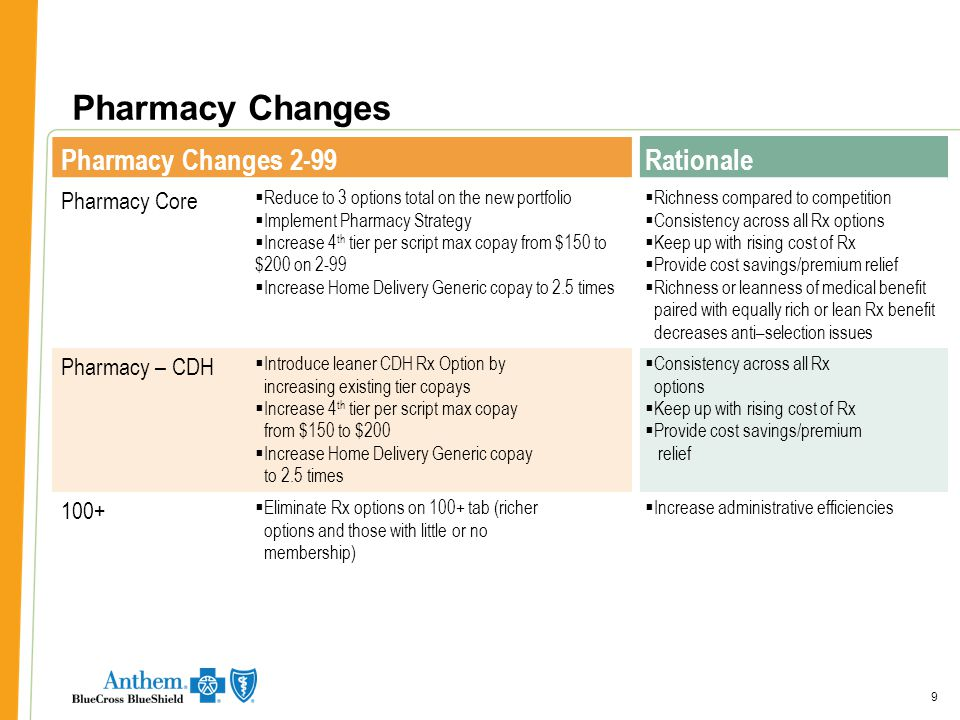 99 Pharmacy Changes 9 Pharmacy Changes 2-99Rationale Pharmacy Core  Reduce to 3 options total on the new portfolio  Implement Pharmacy Strategy  Increase 4 th tier per script max copay from $150 to $200 on 2-99  Increase Home Delivery Generic copay to 2.5 times  Richness compared to competition  Consistency across all Rx options  Keep up with rising cost of Rx  Provide cost savings/premium relief  Richness or leanness of medical benefit  paired with equally rich or lean Rx benefit  decreases anti–selection issues Pharmacy – CDH  Introduce leaner CDH Rx Option by  increasing existing tier copays  Increase 4 th tier per script max copay  from $150 to $200  Increase Home Delivery Generic copay  to 2.5 times  Consistency across all Rx  options  Keep up with rising cost of Rx  Provide cost savings/premium  relief 100+  Eliminate Rx options on 100+ tab (richer  options and those with little or no  membership)  Increase administrative efficiencies