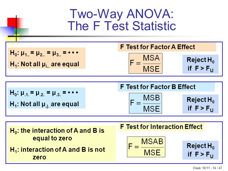 Week 10/11 - 14 / 47 Two-Way ANOVA: The F Test Statistic F Test for Factor B Effect F Test for Interaction Effect H 0 : μ 1.. = μ 2.. = μ 3.. = H 1 :