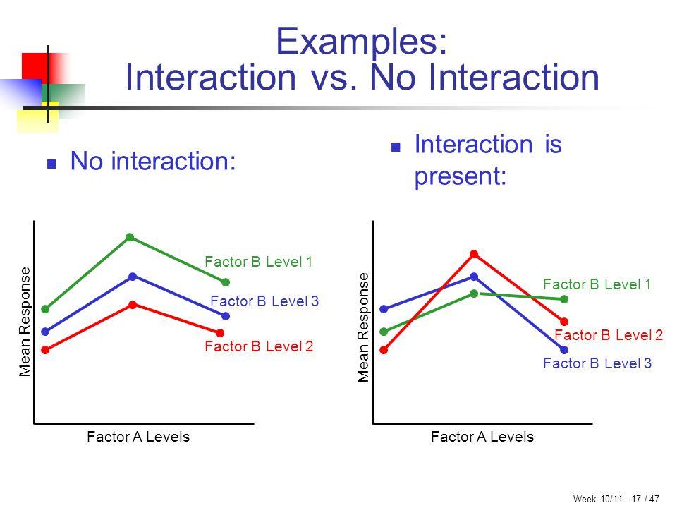 Week 10/11 - 17 / 47 Examples: Interaction vs.