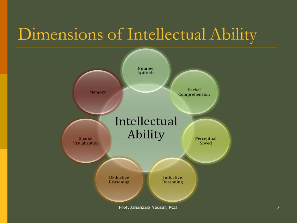 Prof. Jahanzaib Yousaf, PCIT7 Dimensions of Intellectual Ability