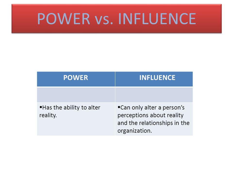 POWER vs. INFLUENCE POWER INFLUENCE  Has the ability to alter reality.  Can only alter a person's perceptions about reality and the relationships in