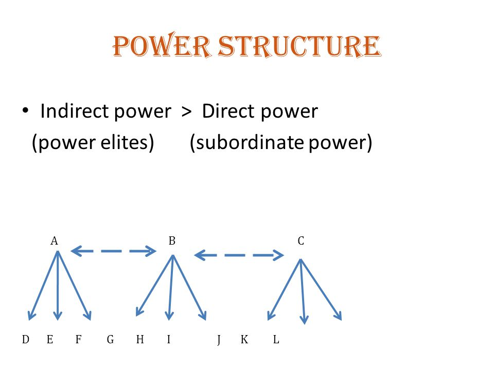 Power structure Indirect power > Direct power (power elites) (subordinate power) D E F G H I J K L A BC