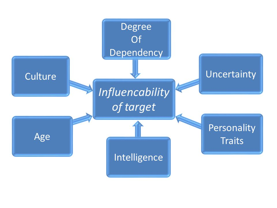 Degree Of Dependency Personality Traits Age Uncertainty Intelligence Influencability of target Culture