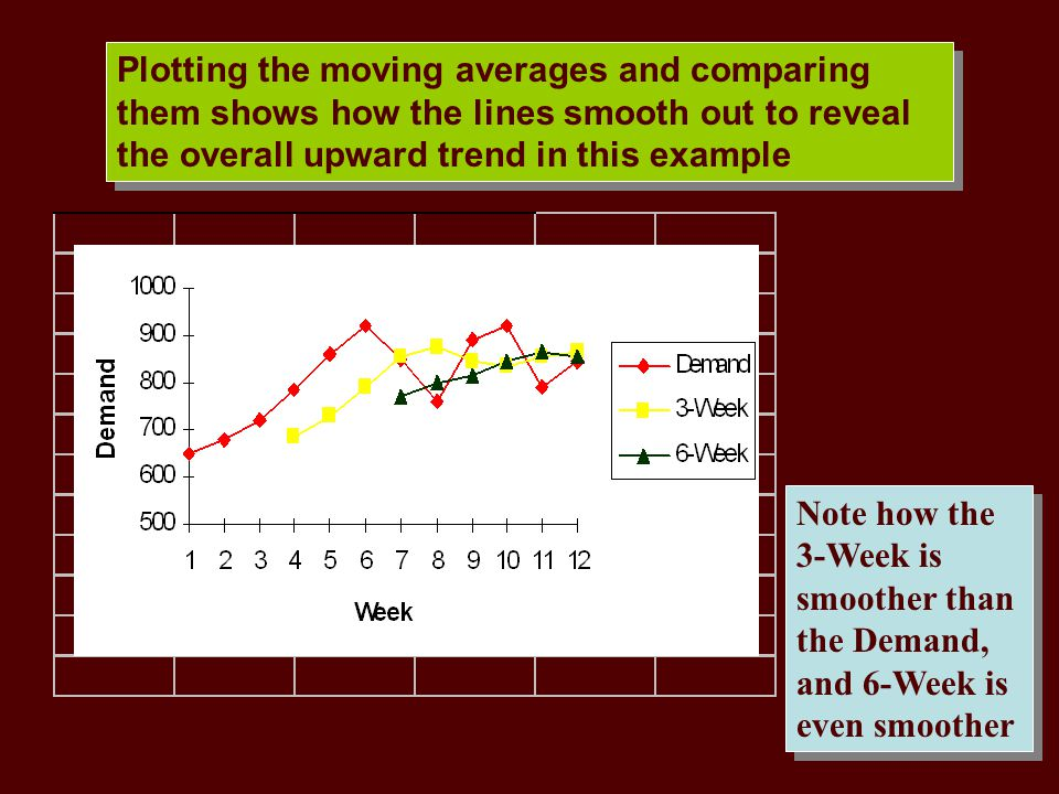 Plotting the moving averages and comparing them shows how the lines smooth out to reveal the overall upward trend in this example Note how the 3-Week