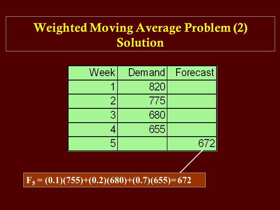 Weighted Moving Average Problem (2) Solution F 5 = (0.1)(755)+(0.2)(680)+(0.7)(655)= 672