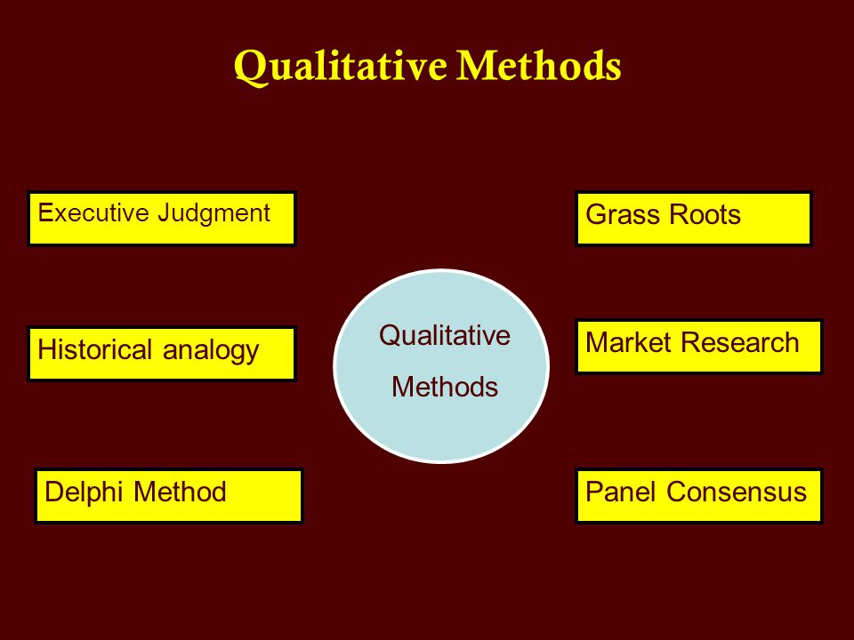 Qualitative Methods Grass Roots Market Research Panel Consensus Executive Judgment Historical analogy Delphi Method Qualitative Methods