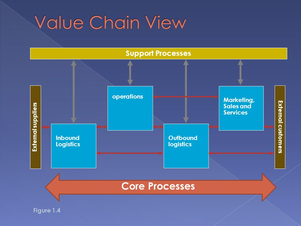 Support Processes External suppliers External customers Inbound Logistics operations Outbound logistics Marketing, Sales and Services Figure 1.4 Core Processes