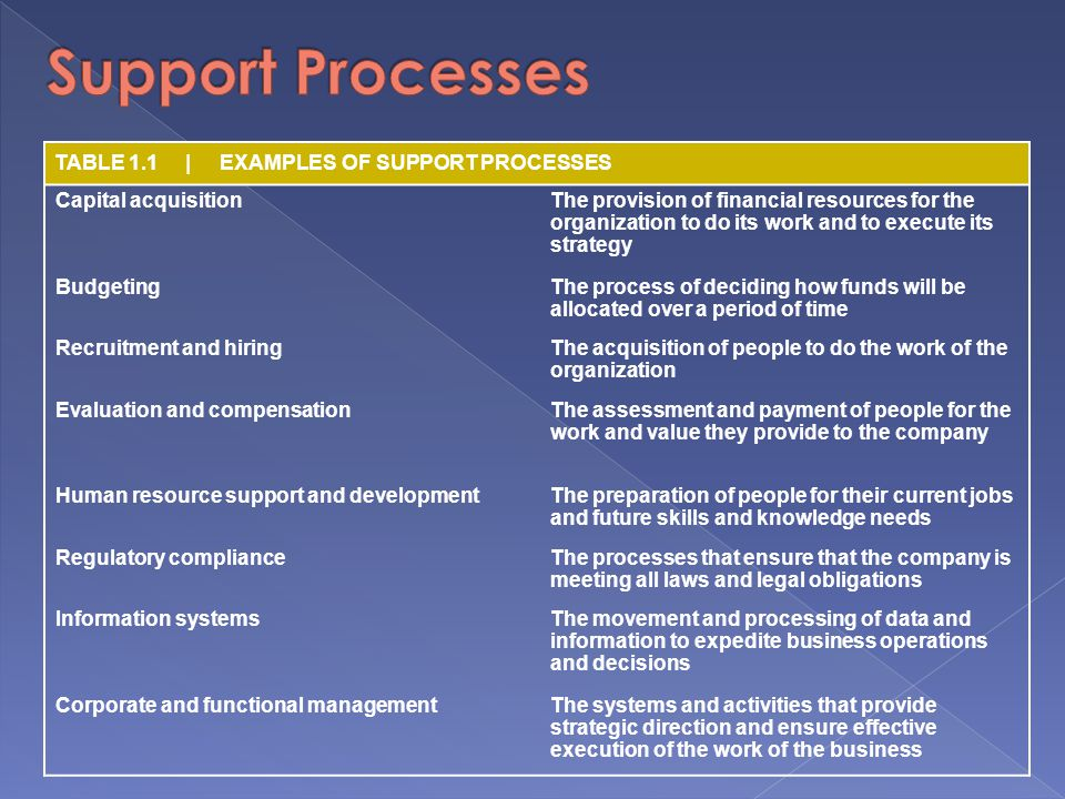 TABLE 1.1 | EXAMPLES OF SUPPORT PROCESSES Capital acquisitionThe provision of financial resources for the organization to do its work and to execute its strategy BudgetingThe process of deciding how funds will be allocated over a period of time Recruitment and hiringThe acquisition of people to do the work of the organization Evaluation and compensationThe assessment and payment of people for the work and value they provide to the company Human resource support and developmentThe preparation of people for their current jobs and future skills and knowledge needs Regulatory complianceThe processes that ensure that the company is meeting all laws and legal obligations Information systemsThe movement and processing of data and information to expedite business operations and decisions Corporate and functional managementThe systems and activities that provide strategic direction and ensure effective execution of the work of the business