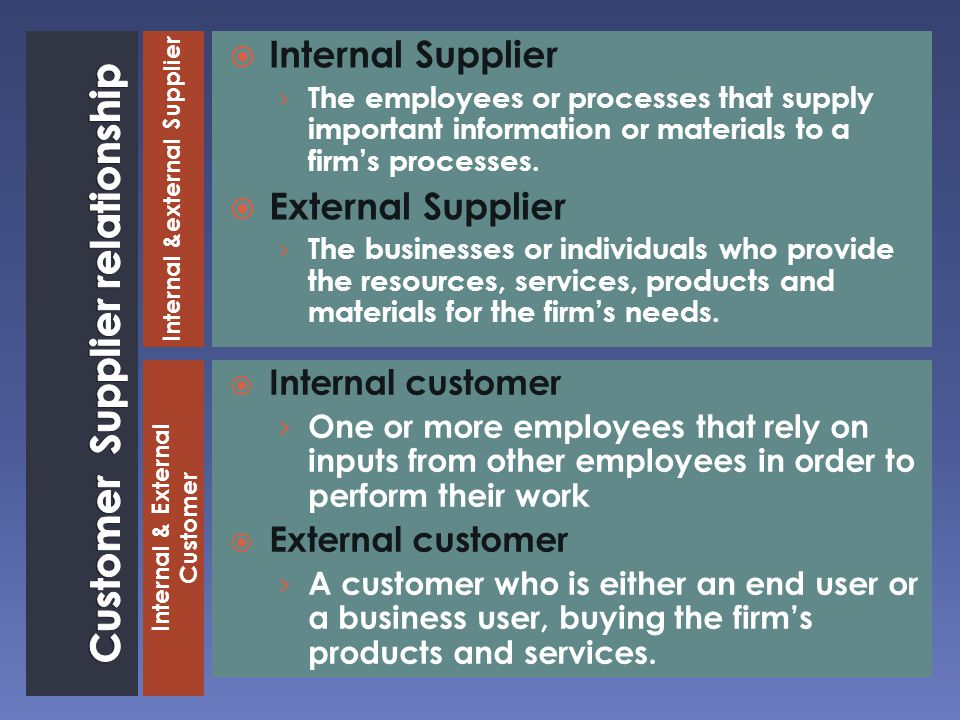 Internal &external Supplier Internal & External Customer  Internal Supplier › The employees or processes that supply important information or materials to a firm's processes.