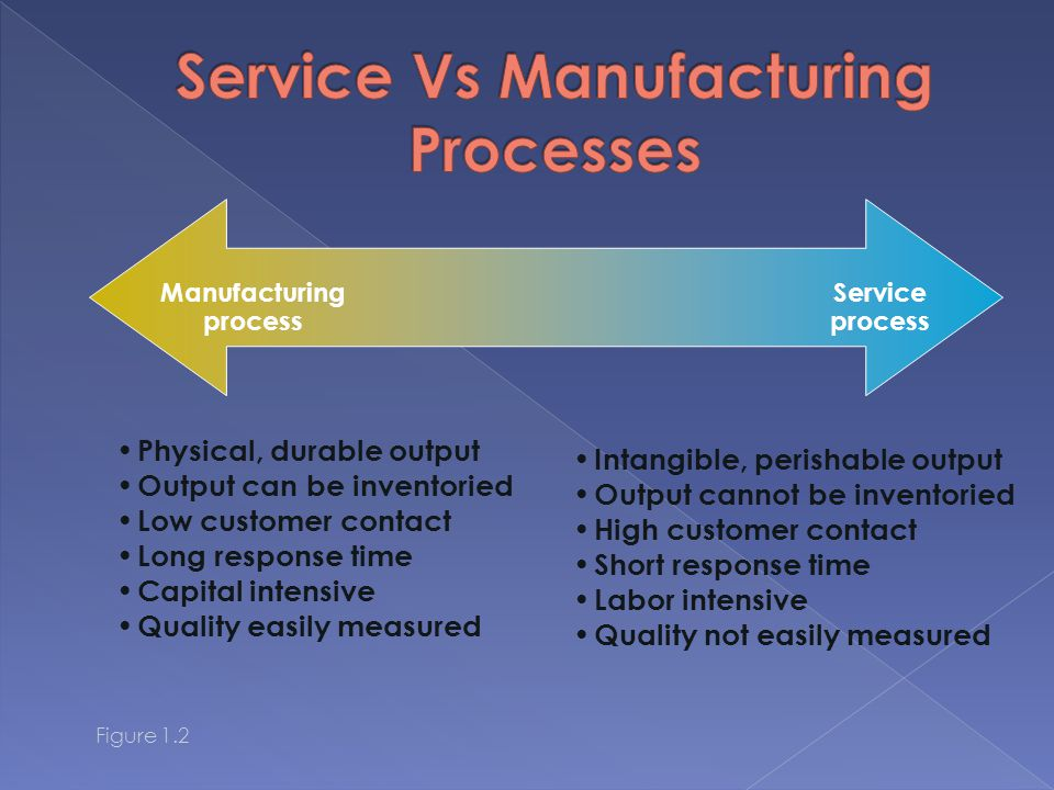 Manufacturing process Service process Physical, durable output Output can be inventoried Low customer contact Long response time Capital intensive Quality easily measured Intangible, perishable output Output cannot be inventoried High customer contact Short response time Labor intensive Quality not easily measured Figure 1.2