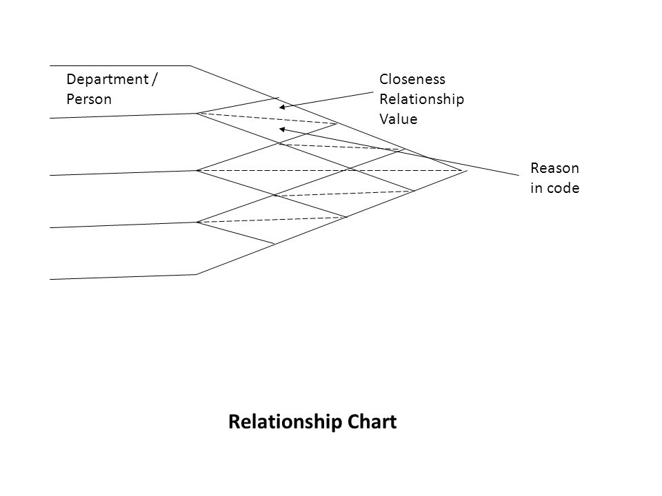 Department / Person Closeness Relationship Value Reason in code Relationship Chart