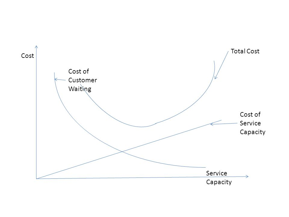 Cost Service Capacity Cost of Service Capacity Cost of Customer Waiting Total Cost