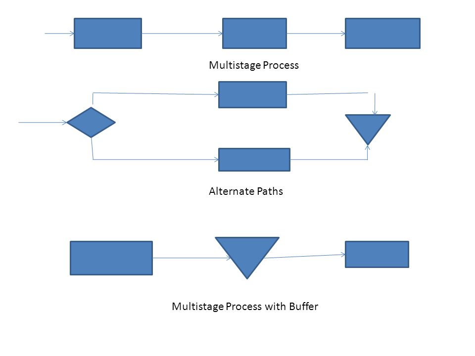 Multistage Process Multistage Process with Buffer Alternate Paths