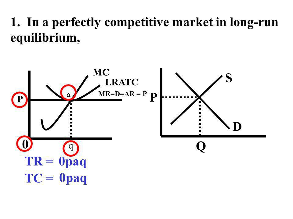 1. In a perfectly competitive market in long-run equilibrium, S D P Q P MR=D=AR = P MC LRATC q 0 a TR =0paq TC = 0paq