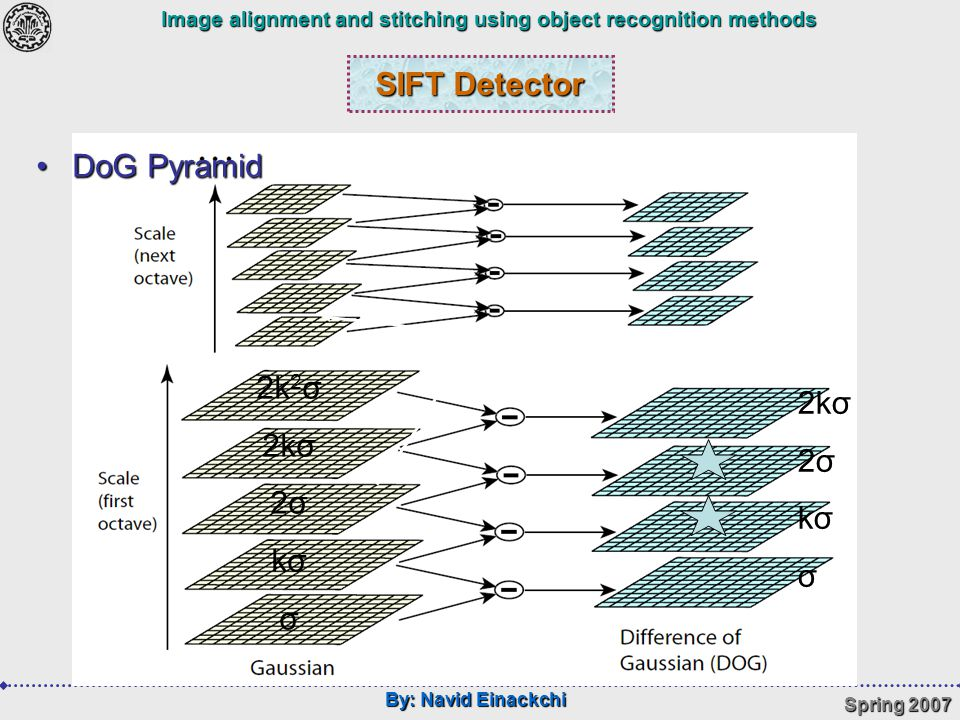 By: Navid Einackchi Spring 2007 Image alignment and stitching using object recognition methods SIFT Detector 2kσ 2σ kσ σ 2k 2 σ 2kσ 2σ kσ σ DoG PyramidDoG Pyramid