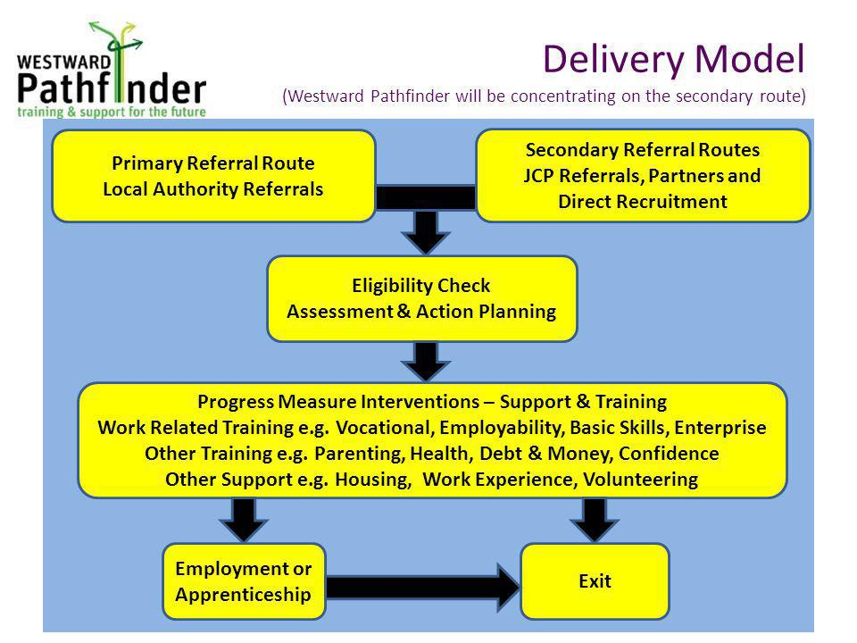 Delivery Model (Westward Pathfinder will be concentrating on the secondary route) Primary Referral Route Local Authority Referrals Secondary Referral Routes JCP Referrals, Partners and Direct Recruitment Eligibility Check Assessment & Action Planning Progress Measure Interventions – Support & Training Work Related Training e.g.