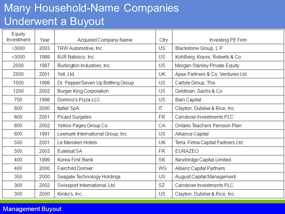 Management Buyout Many Household-Name Companies Underwent a Buyout Equity InvestmentYearAcquired Company NameCtryInvesting PE Firm > TRW Automotive, Inc.USBlackstone Group, L.P.