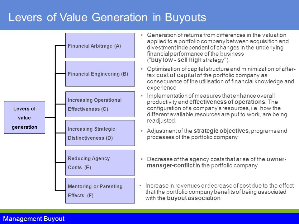 Management Buyout Levers of value generation Financial Arbitrage (A) Financial Engineering (B) Increasing Operational Effectiveness (C) Increasing Strategic Distinctiveness (D) Reducing Agency Costs (E) Mentoring or Parenting Effects (F) Generation of returns from differences in the valuation applied to a portfolio company between acquisition and divestment independent of changes in the underlying financial performance of the business ( buy low - sell high strategy ).