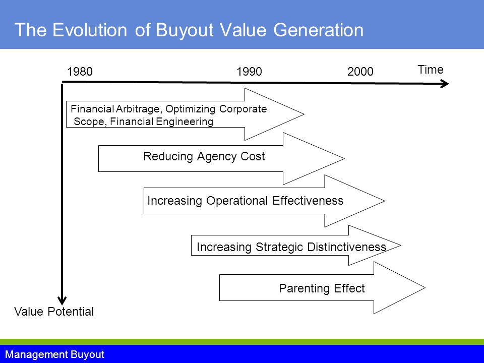 Management Buyout The Evolution of Buyout Value Generation Time Financial Arbitrage, Optimizing Corporate Scope, Financial Engineering Reducing Agency Cost Increasing Operational Effectiveness Value Potential Increasing Strategic Distinctiveness Parenting Effect