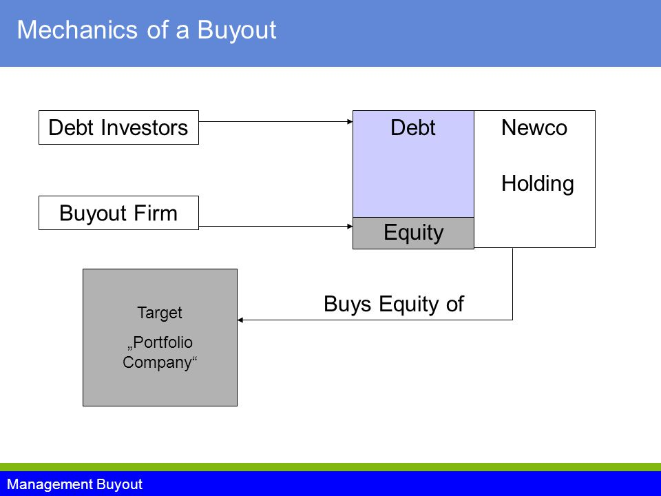 "Management Buyout Mechanics of a Buyout Target ""Portfolio Company Newco Holding Debt Investors Buyout Firm Equity Debt Buys Equity of"