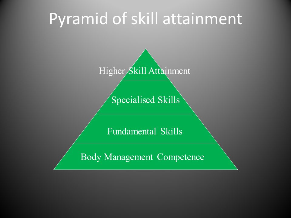 Pyramid of skill attainment Body Management Competence Fundamental Skills Specialised Skills Higher Skill Attainment