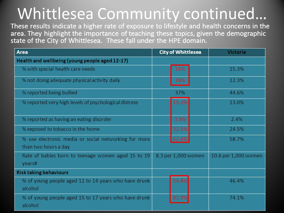 Whittlesea Community continued… These results indicate a higher rate of exposure to lifestyle and health concerns in the area. They highlight the impo