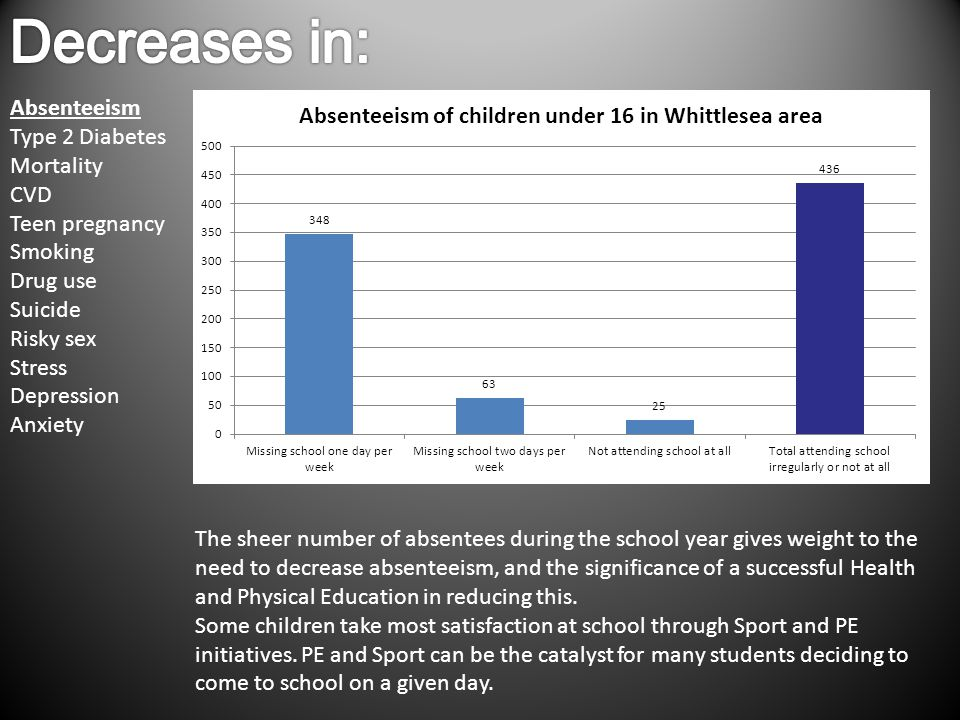 Absenteeism Type 2 Diabetes Mortality CVD Teen pregnancy Smoking Drug use Suicide Risky sex Stress Depression Anxiety The sheer number of absentees during the school year gives weight to the need to decrease absenteeism, and the significance of a successful Health and Physical Education in reducing this.