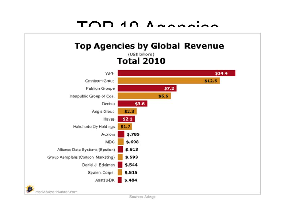 TOP 10 Agencies »1 Grey (WPP) New York »2 BBDO (OMC) New York »3 JWT (WPP) New York »4 Euro RSCG (Havas) New York »5 DDB (OMC) New York »6 McCann Erickson (IPG) New York »7 Foote Cone & Belding (IPG) New York »8 Deutsch (IPG) New York »9 Young & Rubicam (WPP) New York »10 Leo Burnett Co.