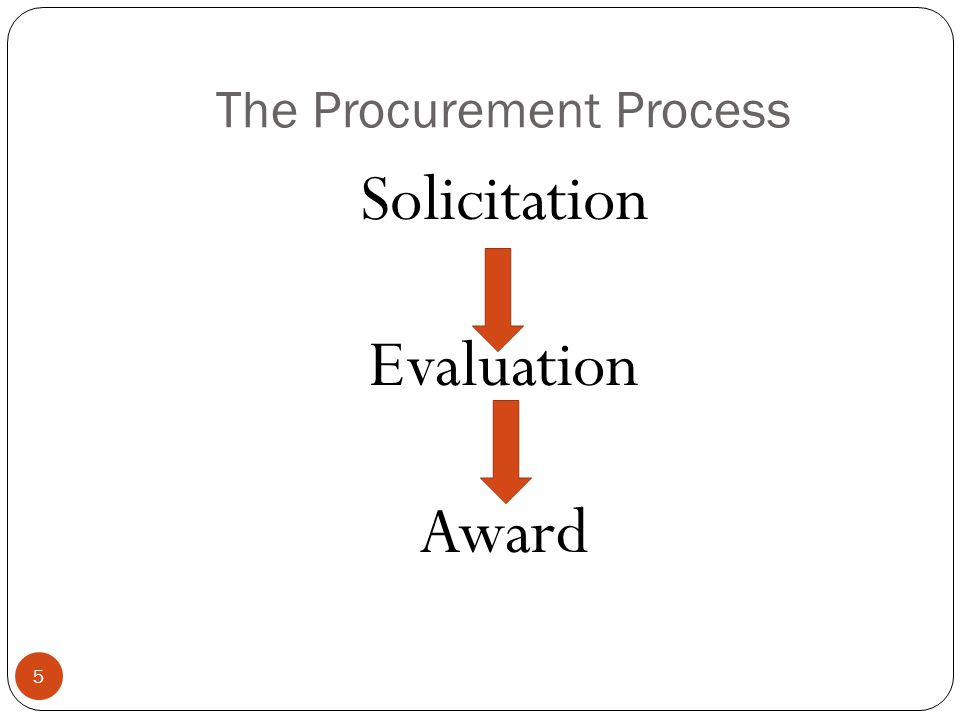 The Procurement Process Solicitation Evaluation Award 5