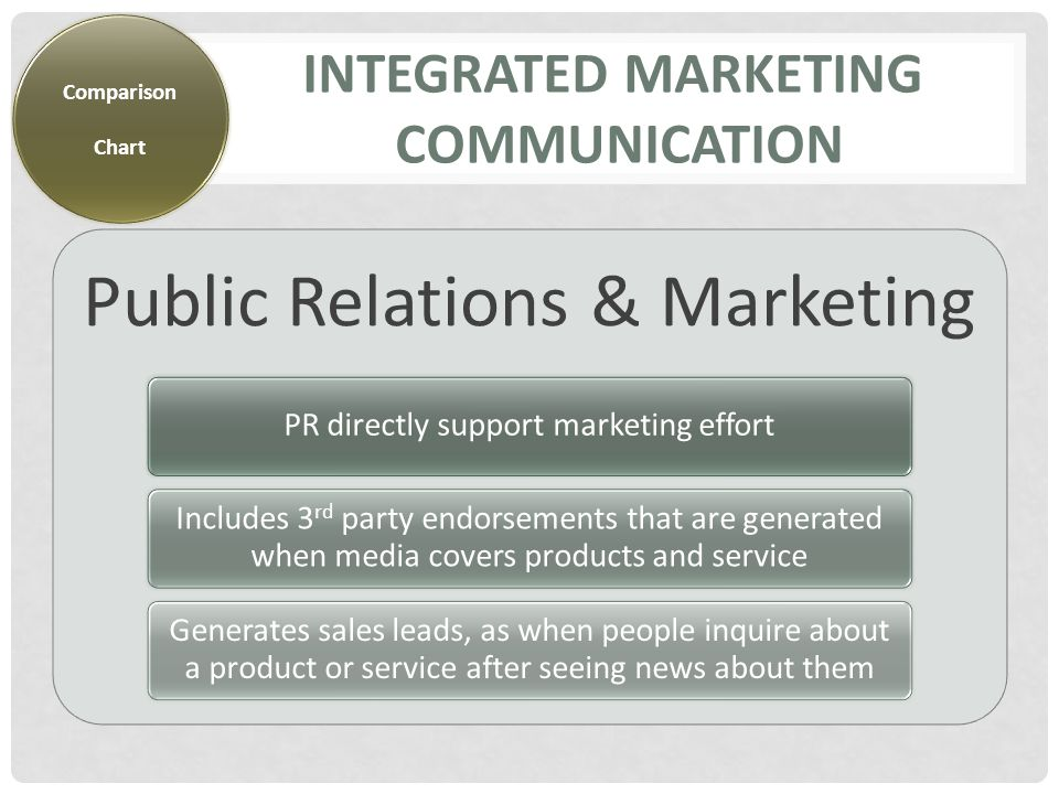 INTEGRATED MARKETING COMMUNICATION Public Relations & Marketing PR directly support marketing effort Includes 3 rd party endorsements that are generated when media covers products and service Generates sales leads, as when people inquire about a product or service after seeing news about them Comparison Chart