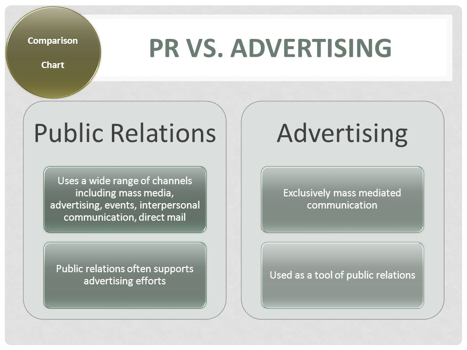 PR VS.MARKETING Public Relations Concerned with relationships Save money for organization, i.e.