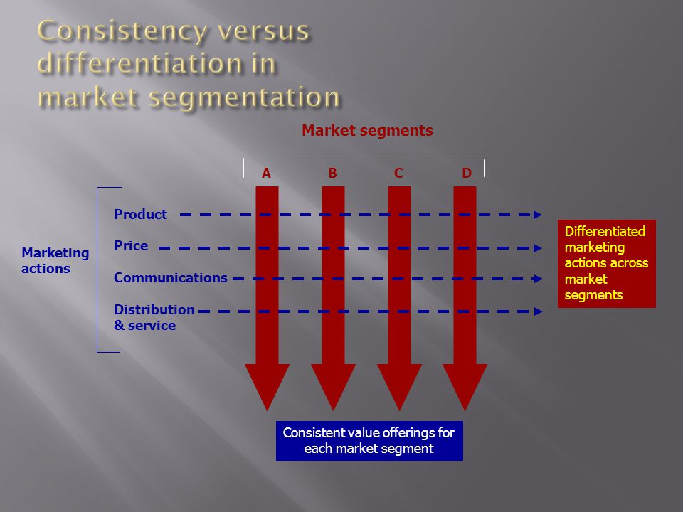 Market segments Marketing actions ABCD Product Price Communications Distribution & service Differentiated marketing actions across market segments Consistent value offerings for each market segment
