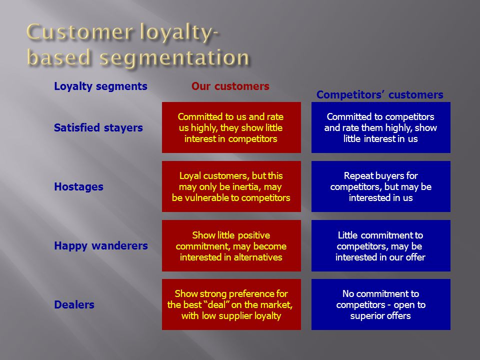 Loyalty segmentsOur customers Competitors' customers Satisfied stayers Hostages Happy wanderers Dealers Committed to us and rate us highly, they show
