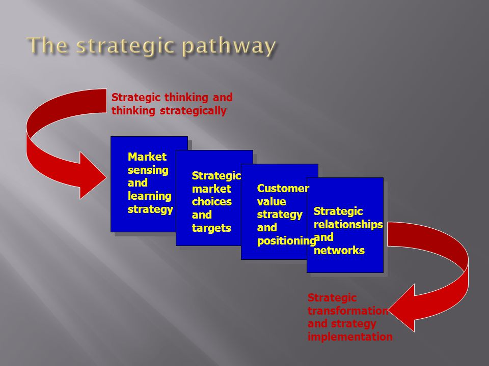 Market sensing and learning strategy Strategic market choices and targets Customer value strategy and positioning Strategic relationships and networks