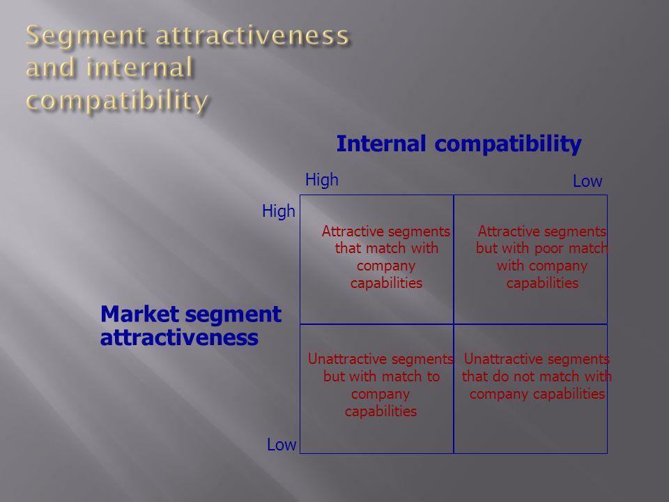 Internal compatibility Market segment attractiveness High Low High Low Attractive segments that match with company capabilities Attractive segments bu