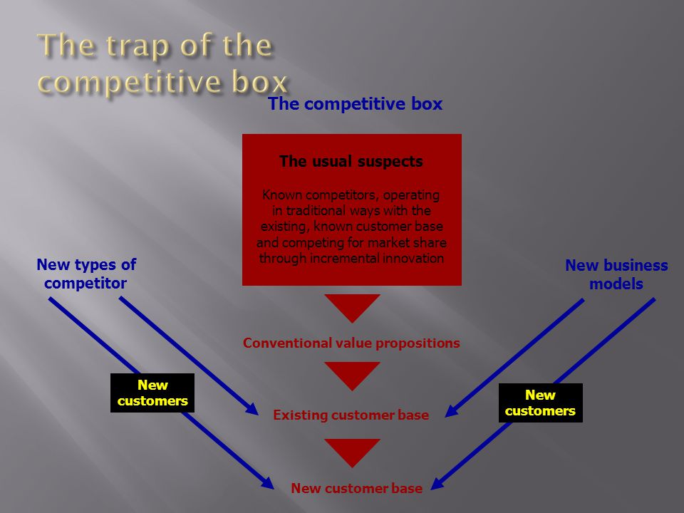 Conventional value propositions Existing customer base New customer base The competitive box The usual suspects Known competitors, operating in traditional ways with the existing, known customer base and competing for market share through incremental innovation New types of competitor New business models New customers New customers