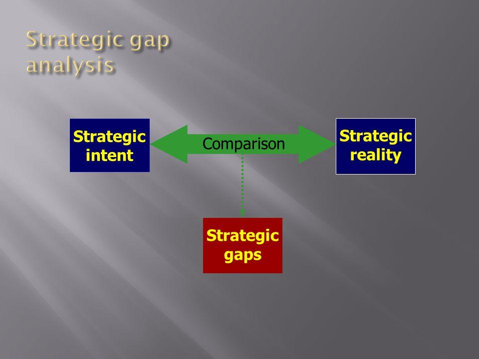 Strategic intent Strategic reality Strategic gaps Comparison
