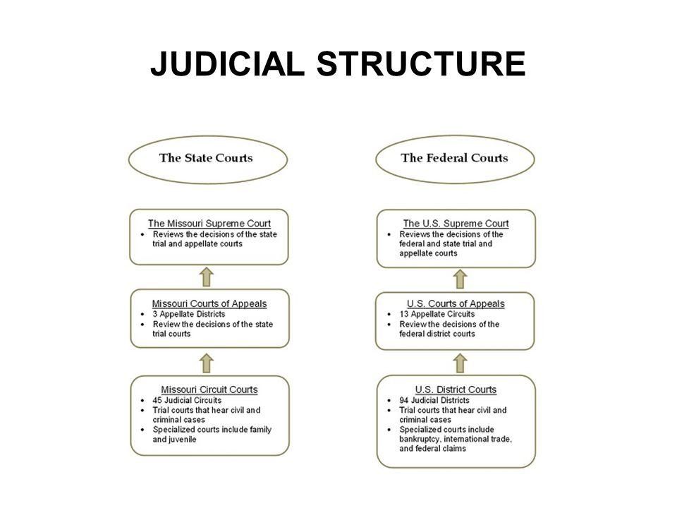 JUDICIAL STRUCTURE